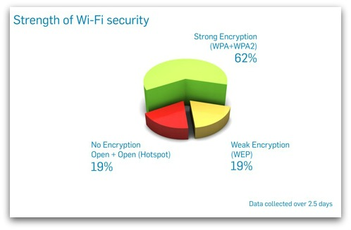 Security strength of Wifi networks