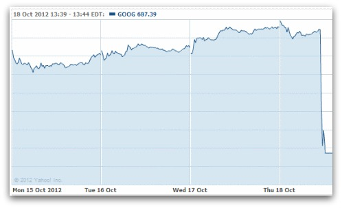 Google's stock price stumbles