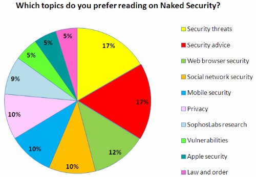 What topics do you prefer to read on Naked Security: poll results