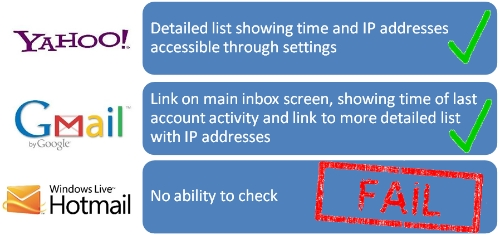 Webmail compared for last account activity security
