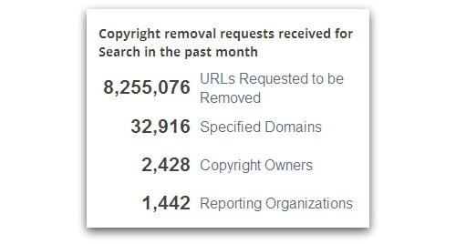 Content removal by copyright holders