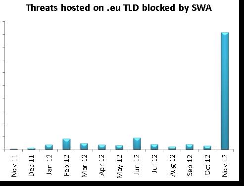 Threats hosted on .eu TLD blocked by Sophos Web Appliances