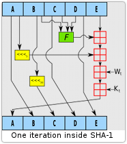 SHA-1 inner loop iteration schematic