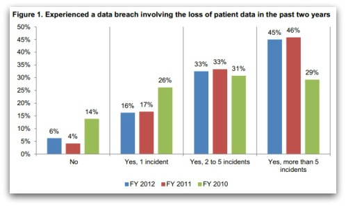 Data breach involving loss of patient data in last two years