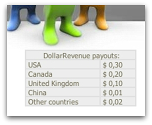 Dollar Revenue payout rates per computer in different countries