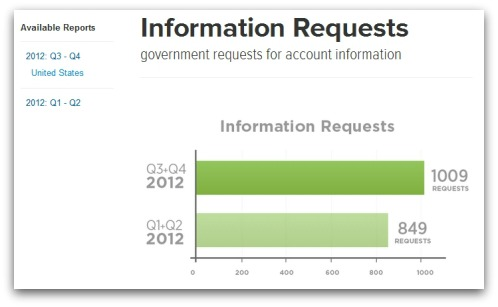Twitter information requests