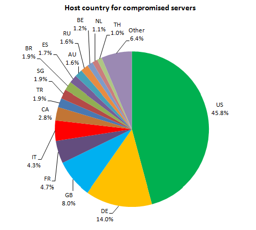Distribution of host countries for compromised web servers