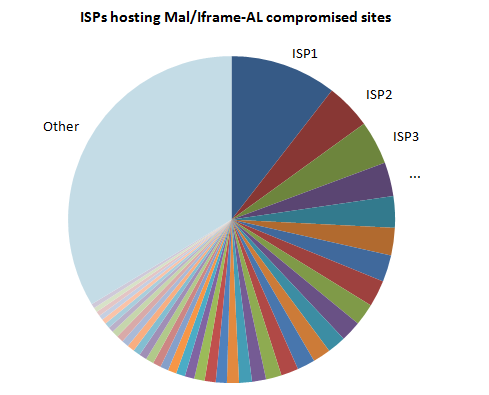 Distribution of compromised sites against ISPs (anonymized)