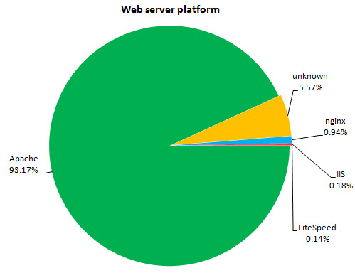 Web server platform breakdown for compromised sites