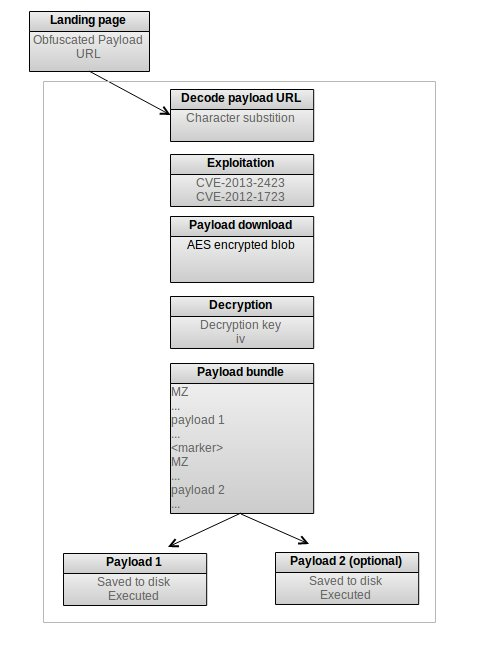 Summary of Redkit exploitation process