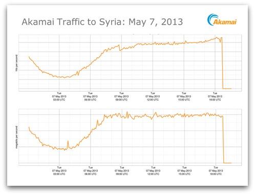 Akamai graph