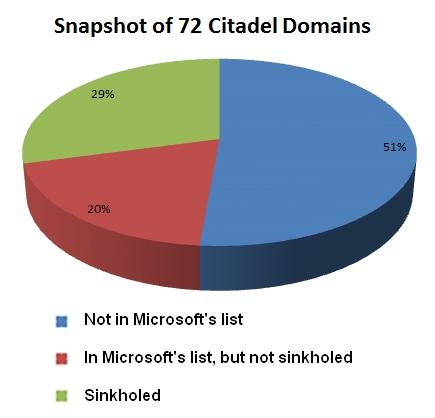 Citadel domains
