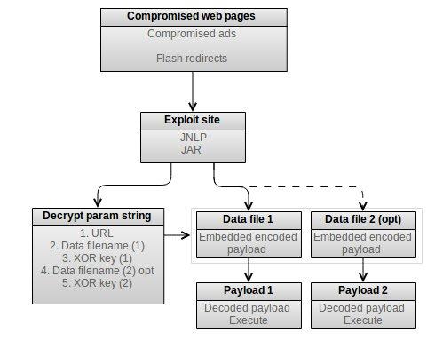Overview of Flimkit exploit kit