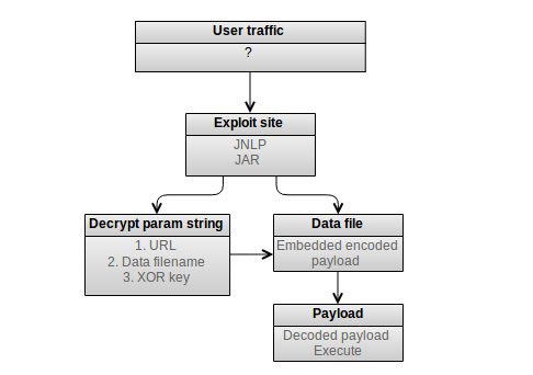 Overview of Sibhost exploit kit