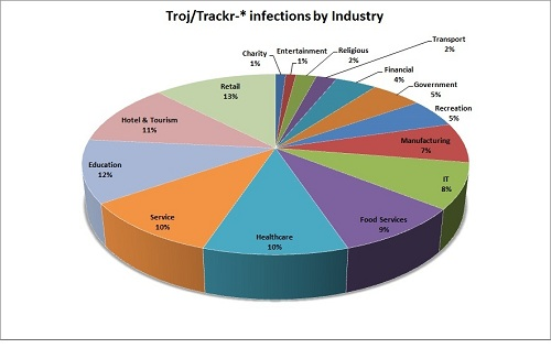 Trackr infections by industry