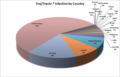 Trackr infections by country