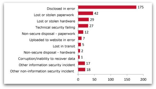 Data breach incidents, from ICO website