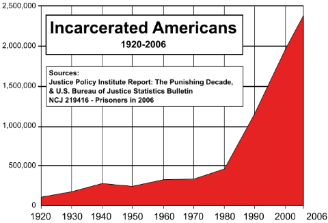 Chart showing the number of incarcerated Americans