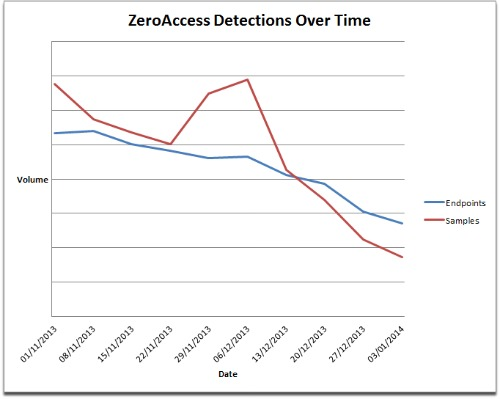 Zero access detections over time