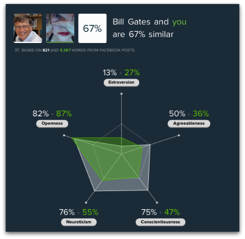 Five Labs' personality tool comparing Lisa and Bill