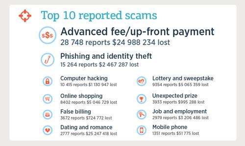 scam-top10-500