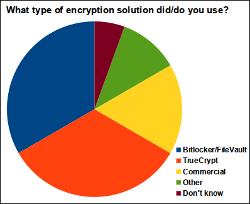 TrueCryptCryptoTypeChart250