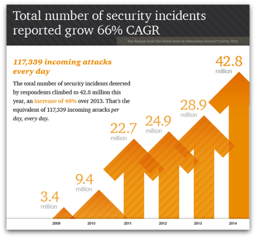 Number of security incidents rising from PwC report
