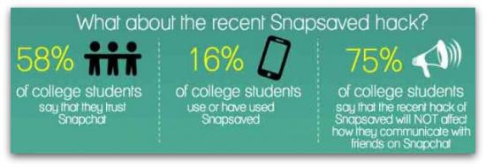 Snapchat stats from Sumpto