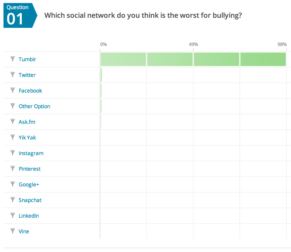 Which social network is worst for bullying?
