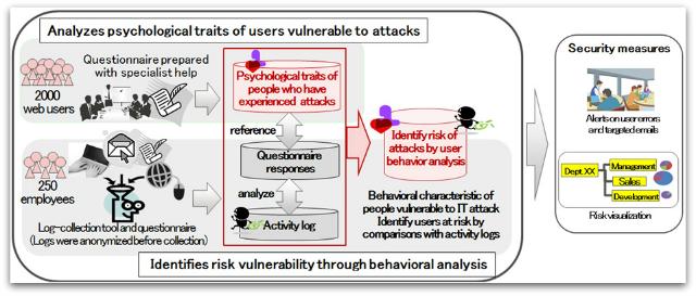Fujitsu psychological profiling-based security