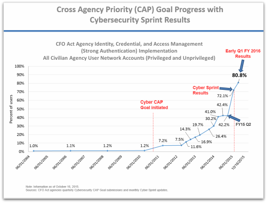 US workers using strong authentication (chart)