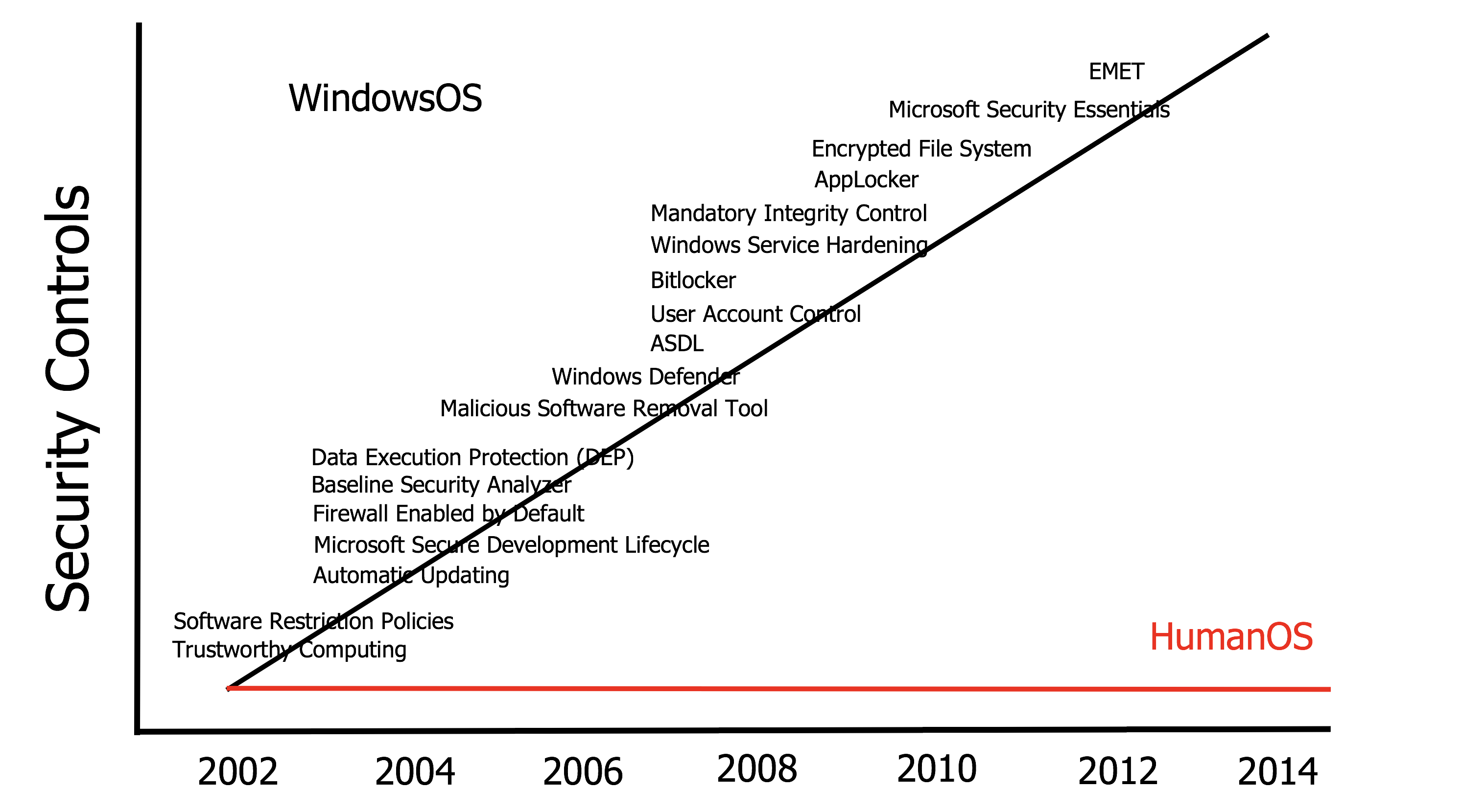 Windows vs Human