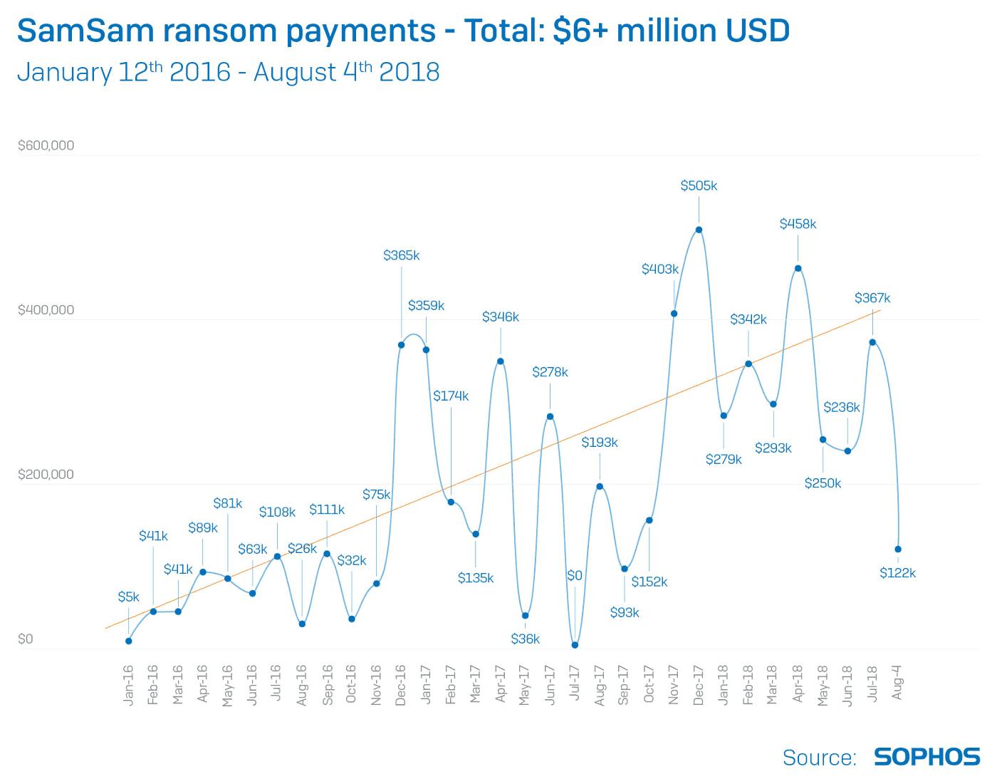SamSam ransom collection over time