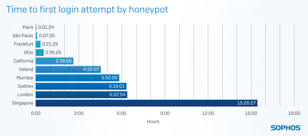 RDP honeypots time to first login attempt